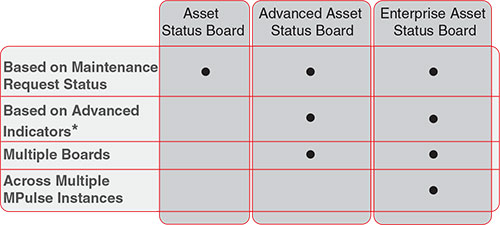 Three Versions of MPulse Asset Status Board to Meet Your Needs.
